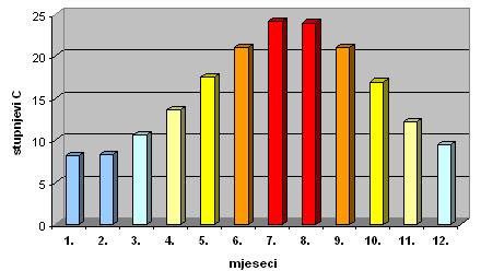 Srednje mjesečne vrijednosti temperature zraka